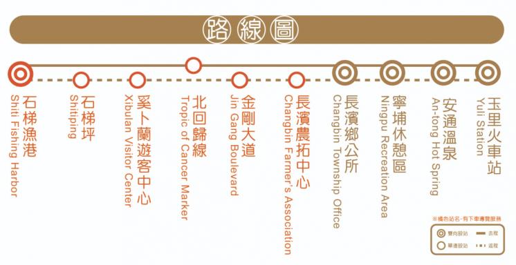 台灣好行玉長豐濱路線圖