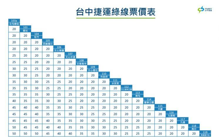 台中捷運綠線票價