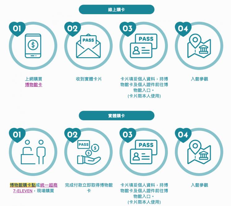 愛臺灣博物館卡 購卡