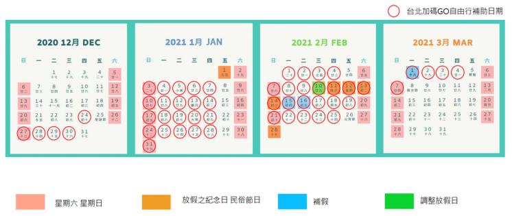 台北加碼GO自由行補助時程