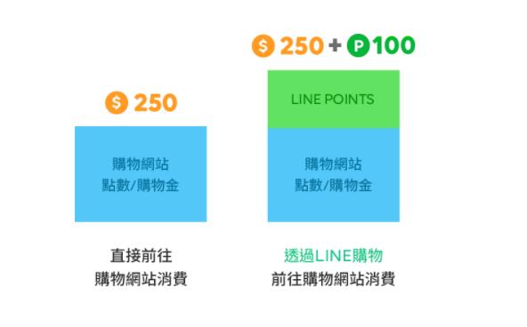 LINE導購LINE Points回饋