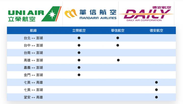 澎湖 航空公司