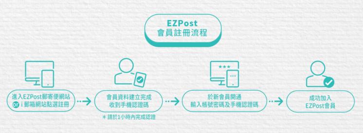 郵局EZPost會員註冊流程