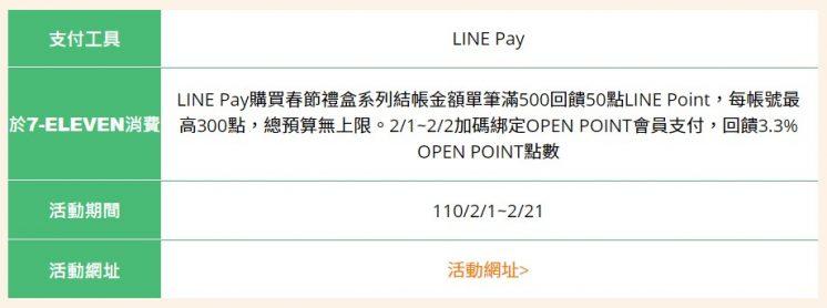 LINE Pay_春節禮盒500回饋50