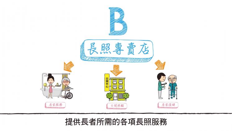 長照B級單位-複合型服務中心-長照專賣店