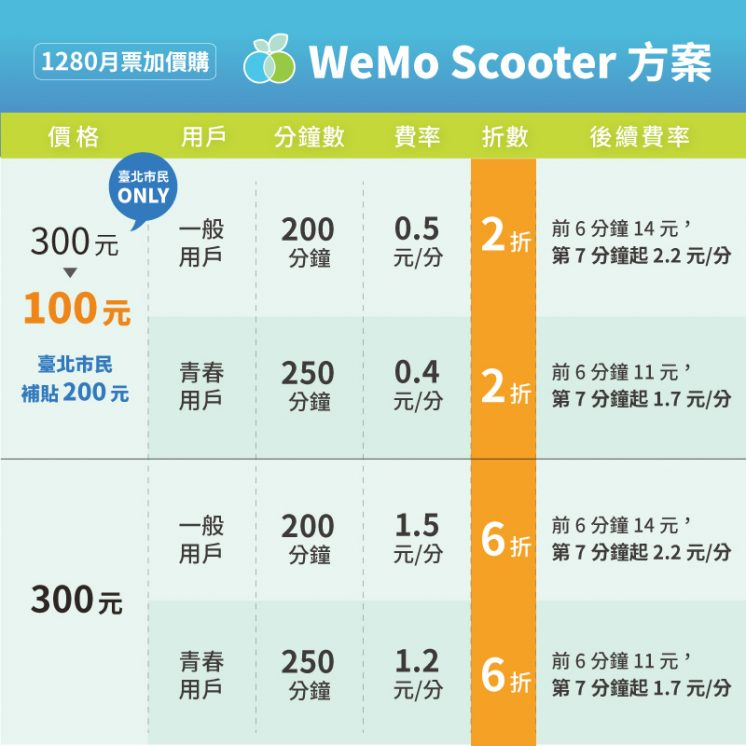 wemo1280加價方案