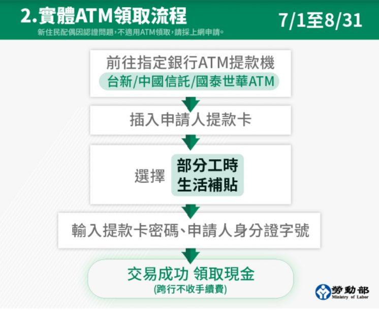 ATM申領流程