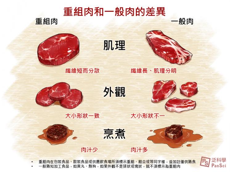 如何分辨重組肉與一般肉排