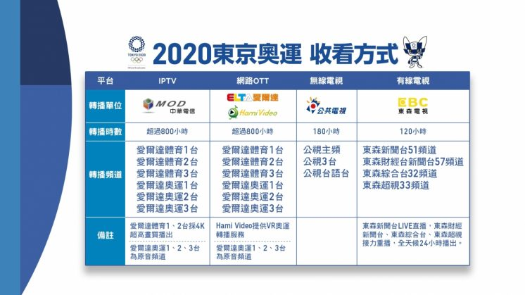 2021 東京奧運轉播