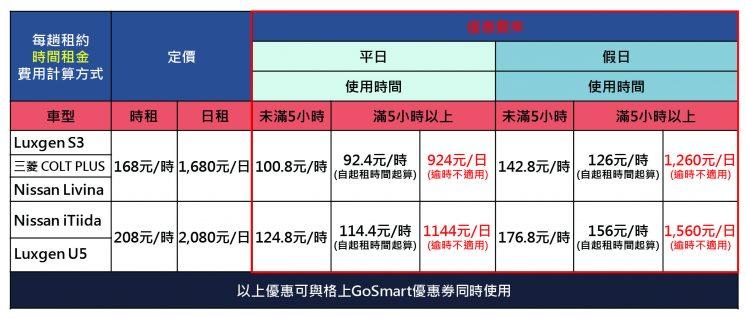 格上租車smart2go優惠表