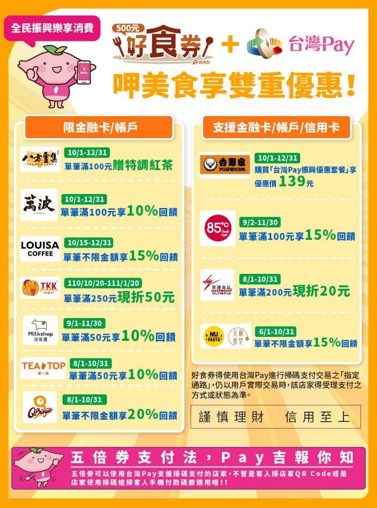 台灣Pay+好食券優惠